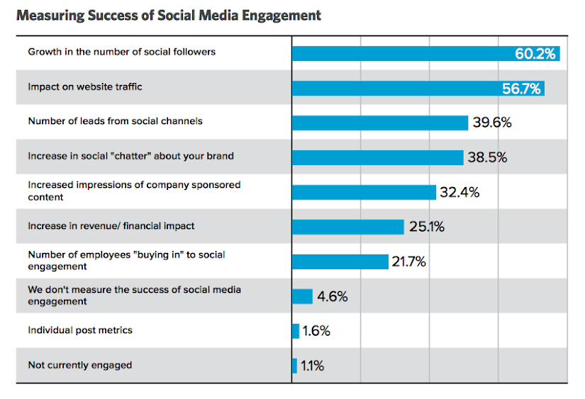 Measuring Success of Social Media Engagement