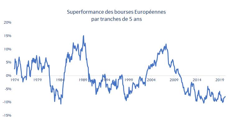 Performance de l'indice MSCI Europe par rapport à la bourse américaine