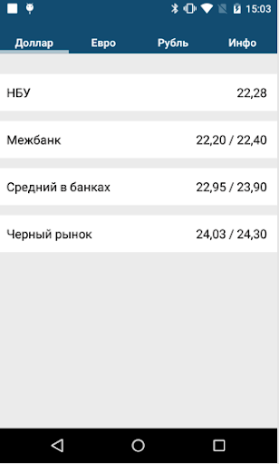 Курсы валют Украины
