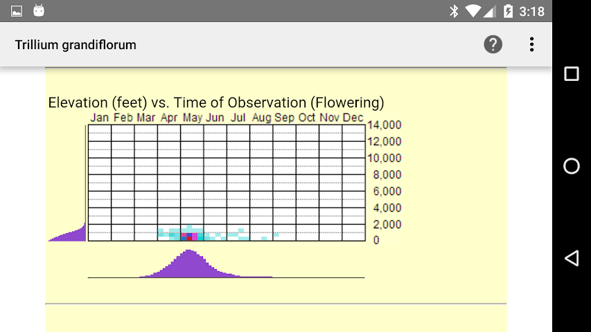 android Ontario Wildflowers Screenshot 5