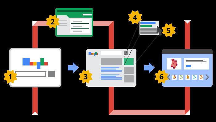 Các bước chuyển đổi hành vi khách hàng bất động sản trên công cụ tìm kiếm Google