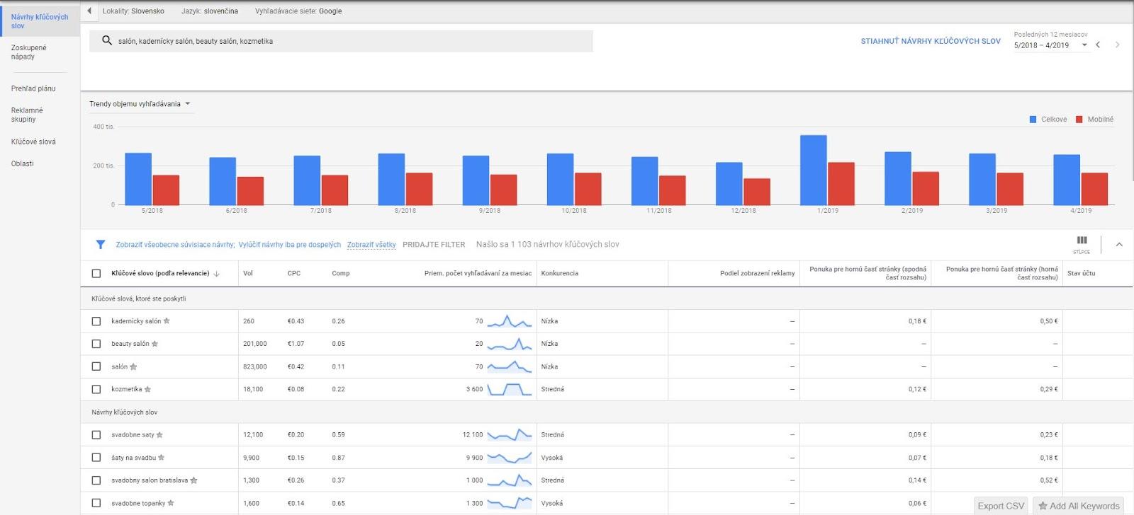 Optimalizácia kampane v Google Ads (AdWords)