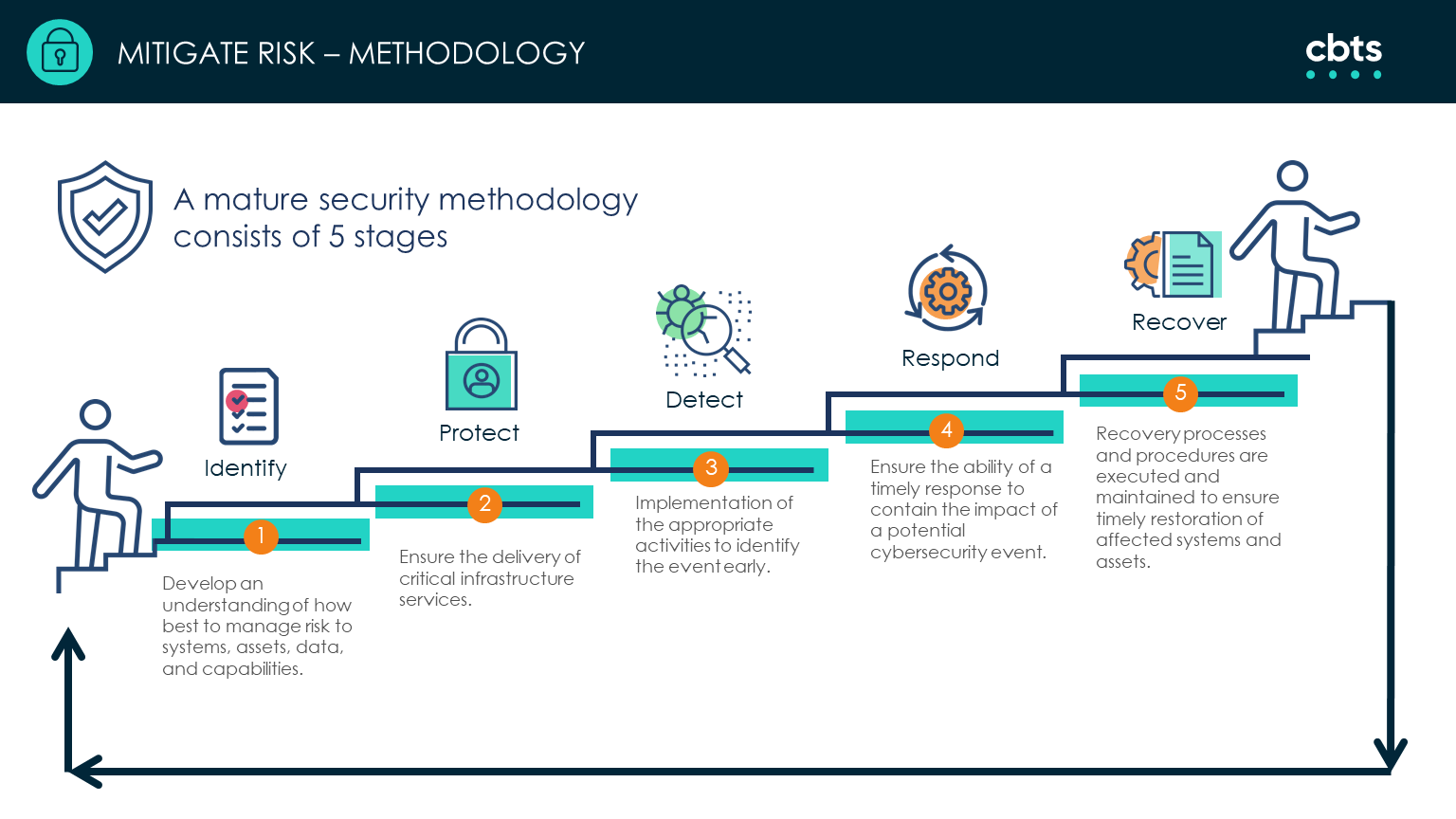 5 stages of mature security methodology to mitigate risk