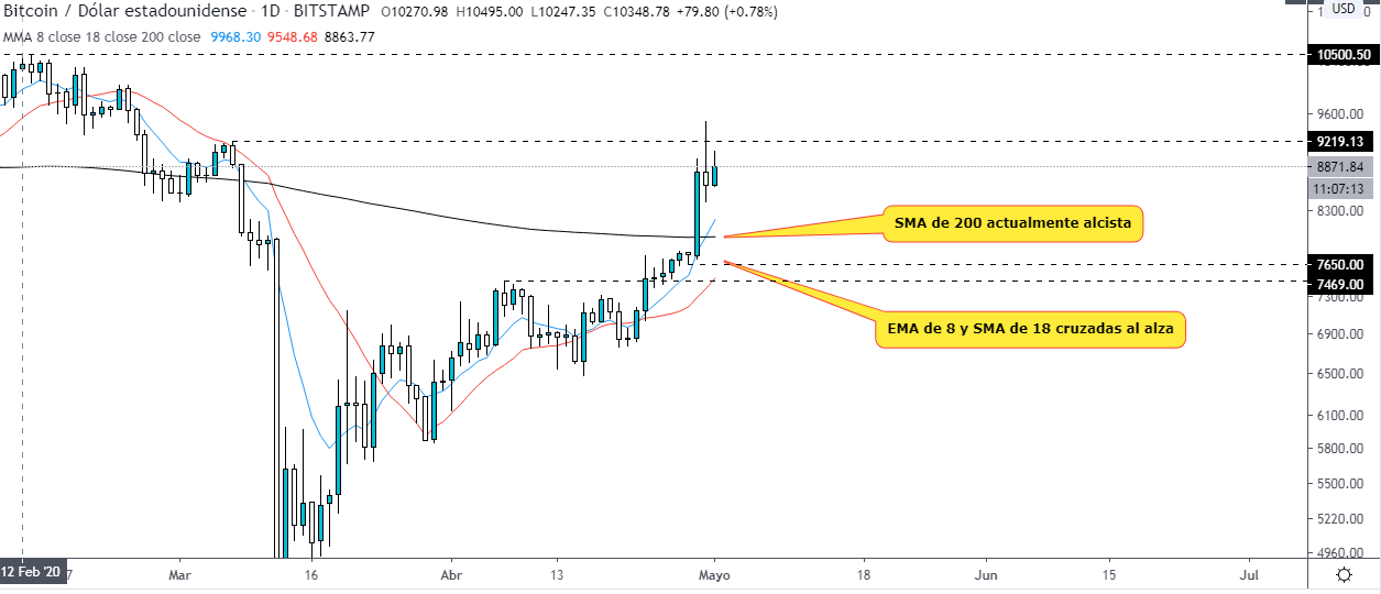 , How much does the price of Bitcoin start in May?, Forex-News, Forex-News