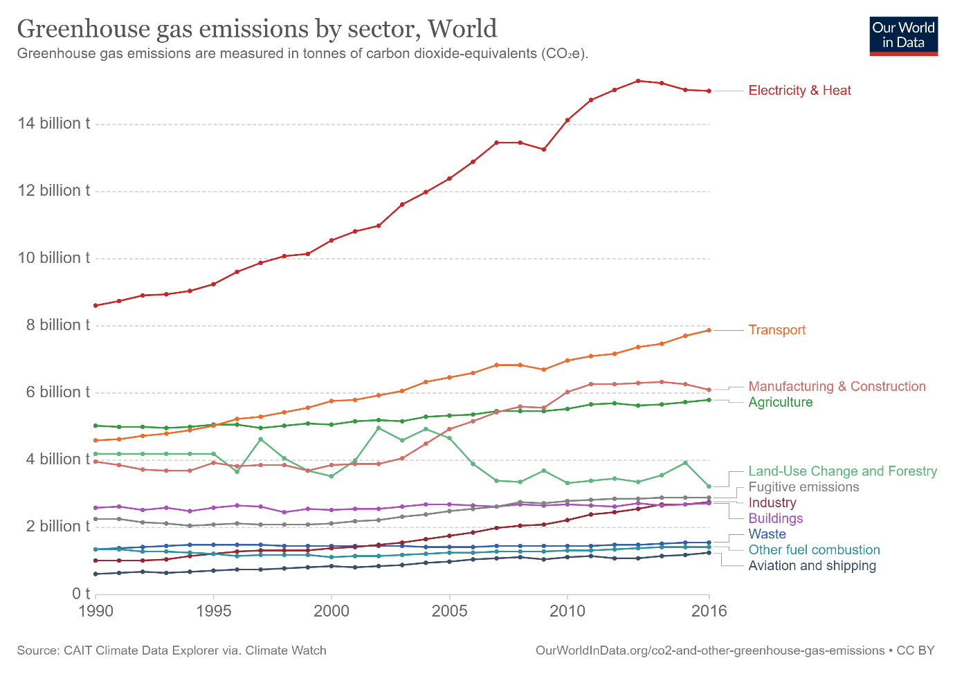 C:\Users\manol\Downloads\ghg-emissions-by-sector (2).png