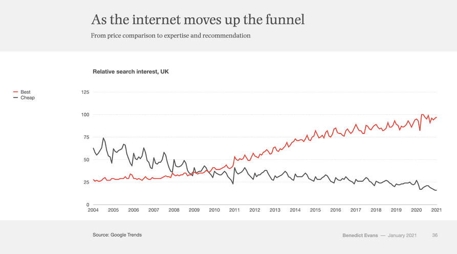 ecommerce search intent over time