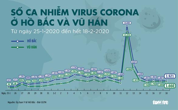 Dịch corona đến ngày 19-2: Hồ Bắc thêm 132 người chết, hơn 9.100 người được chữa khỏi - Ảnh 2.