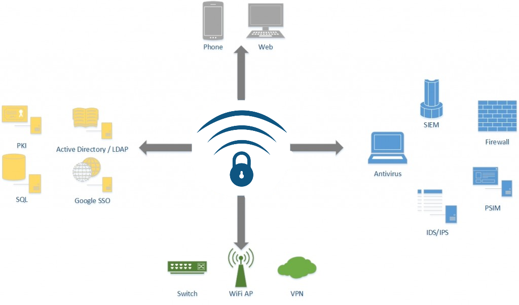 Cloud RADIUS and Captive Portal