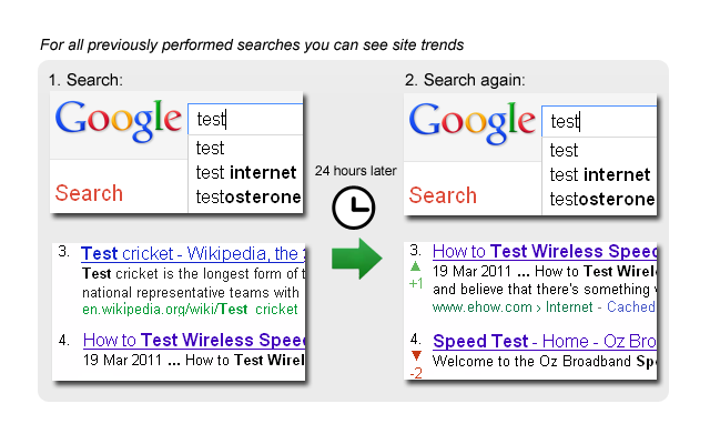 SERPTrends SEO Extension Image