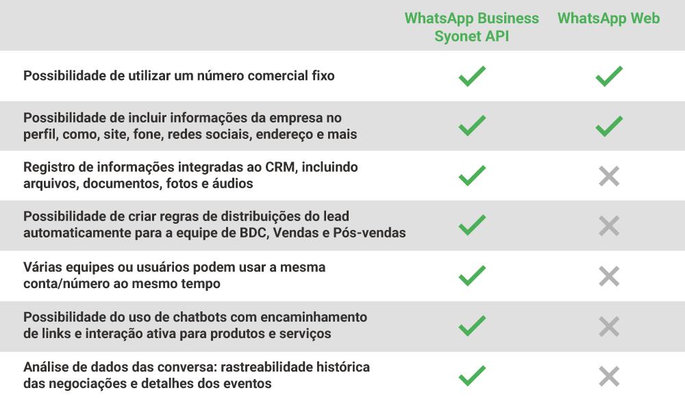Diferenças entre o app web e o API WhatsApp Business,