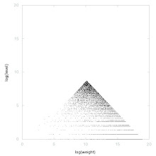Photo: Decomposition of A014090 - decomposition into weight * level + jump