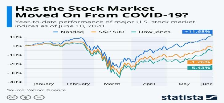 Y2Y performance of major US stocks