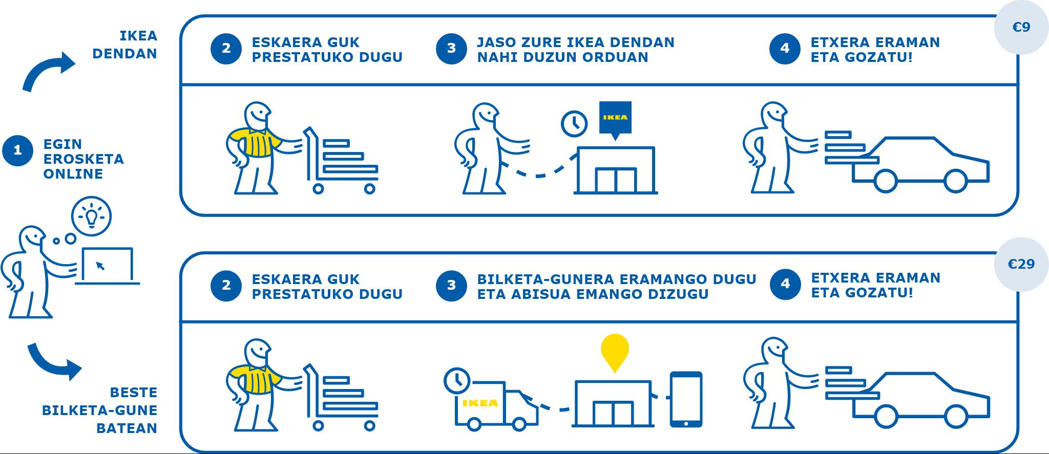 Jasotzeko gune gehiago Espainia osoan | IKEA