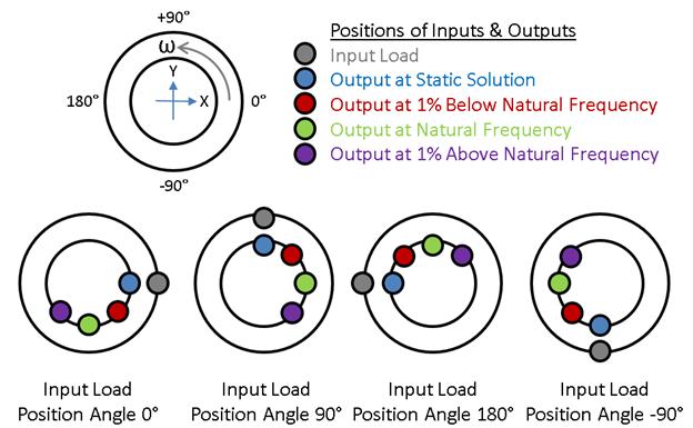 ANSYS | Отклик консольного вала на гармоническую нагрузку при различных оборотах