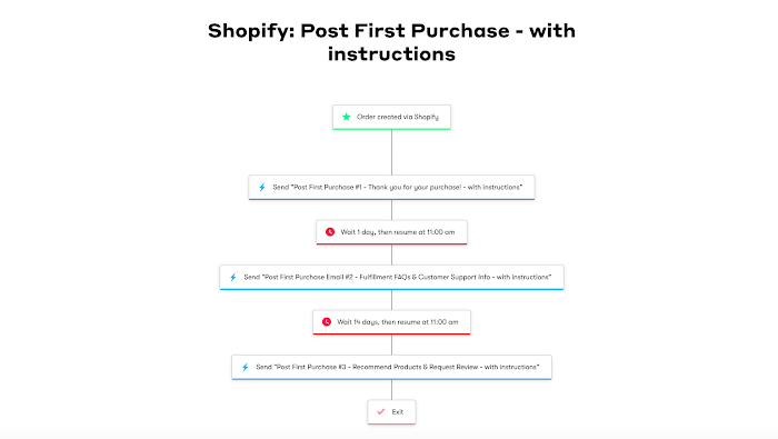 Post-First Purchase Workflow.