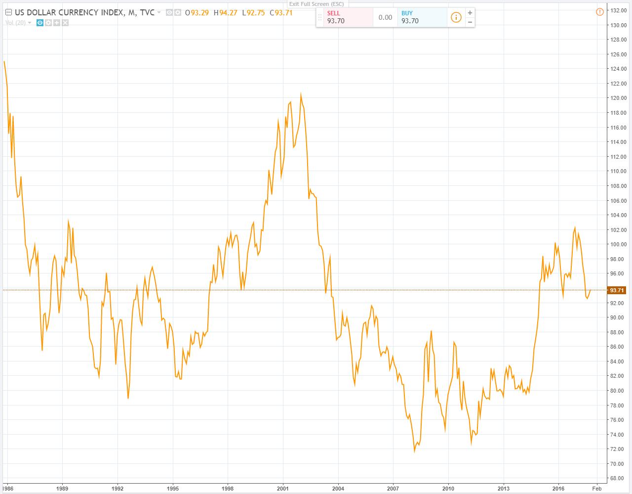 Uu Fe Al Euro El Yen Onés La Libra Esterlina Dólar Cananse Corona Sueca Y Franco Suizo