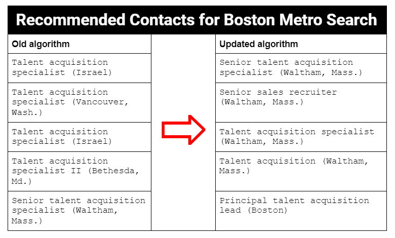 """Table: Online activity for the topic of """"recruitment"""" in the Boston metro area now returns contacts working in that region."""