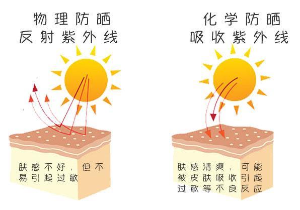 夏天到了 !什麽是防曬?我需要做嗎? 化學性防曬和物理性防曬
