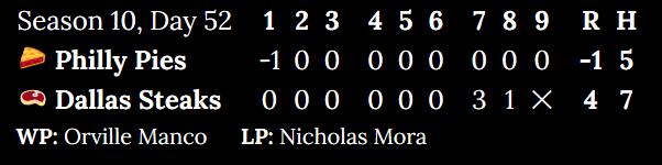 Season 10, Day 52. Philly Pies at Dallas Steaks. Inning 1: -1 to 0. Inning 2: 0 to 0. Inning 3: 0 to 0. Inning 4: 0 to 0. Inning 5: 0 to 0. Inning 6: 0 to 0. Inning 7: 0 to 3. Inning 8: 0 to 1. Top of 9: 0. Score: -1 to 4. Hits: 5 to 7. Winning pitcher: Orville Manco. Losing pitcher: Nicholas Mora.