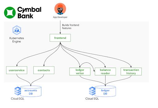 Build a platform with KRM: Part 3 - Simplifying Kubernetes app development