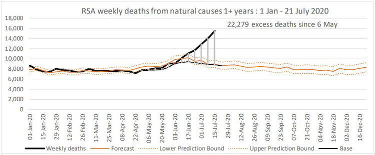 Since May 6 2020, when excess deaths fdrom natural causes started to mount, they have reached 22,279, according to the latest estimate issued on July 29.