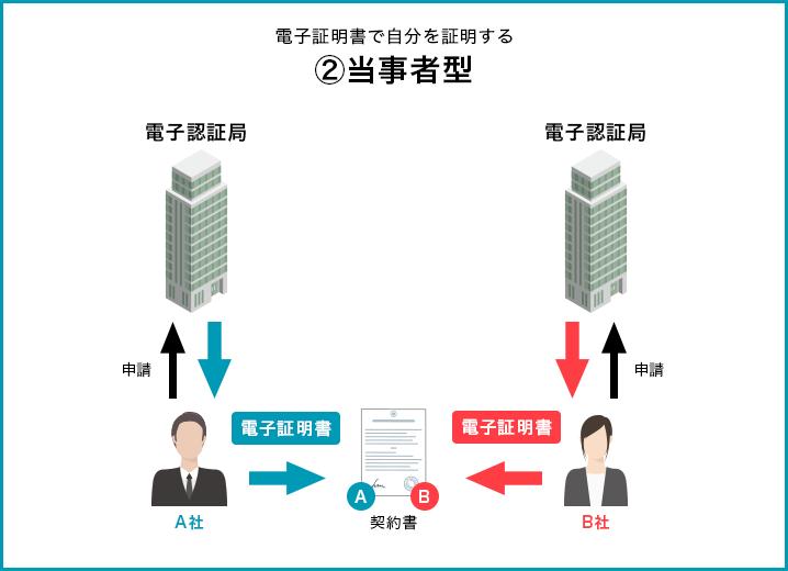 当事者型のフロー図