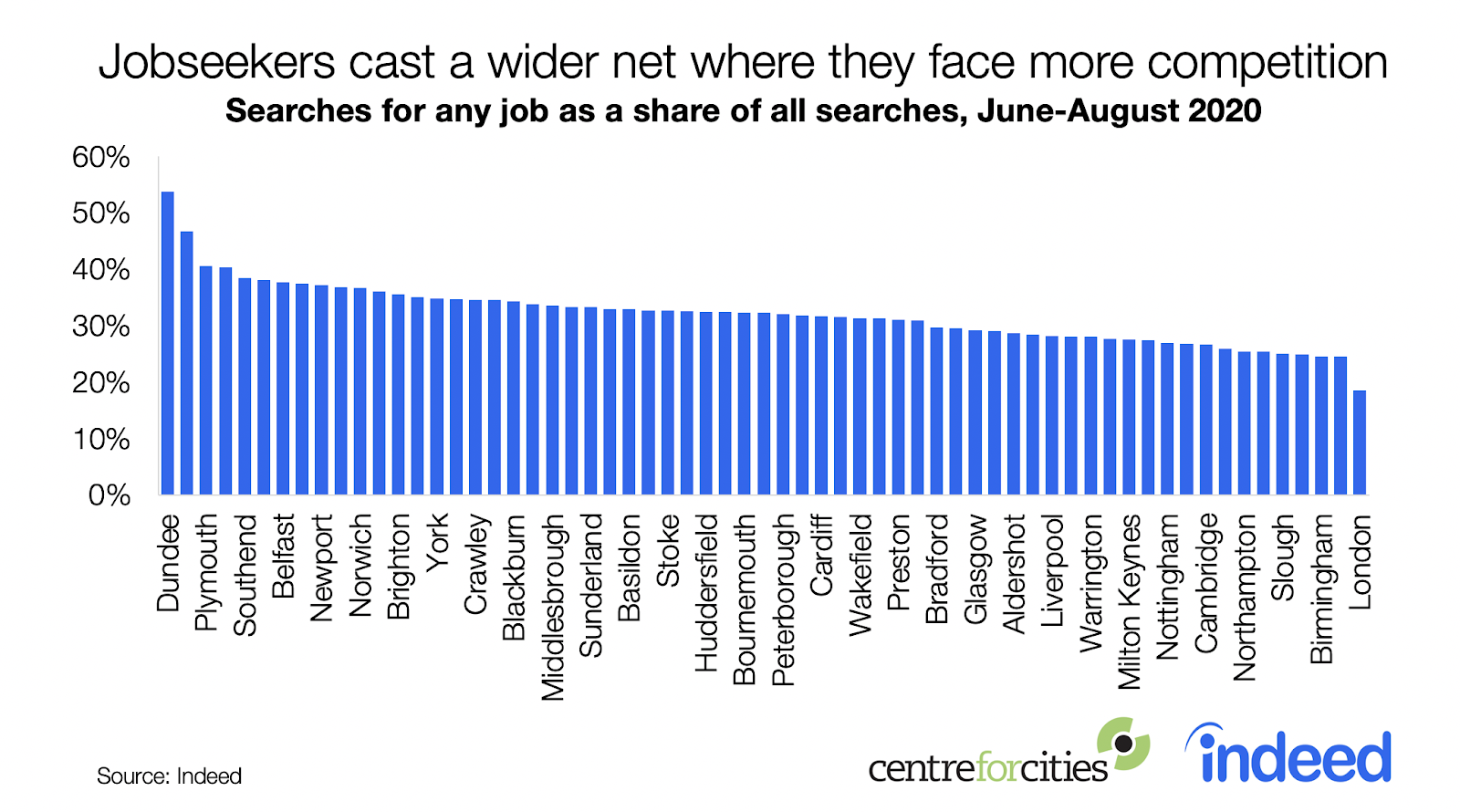 Bar chart showing jobseekers job hunt harder when they face more competition