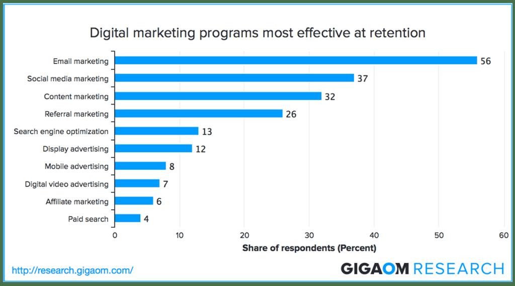 Bảng thống kê cuộc khảo sát cho thấy Email Marketing chiếm vị trí đầu