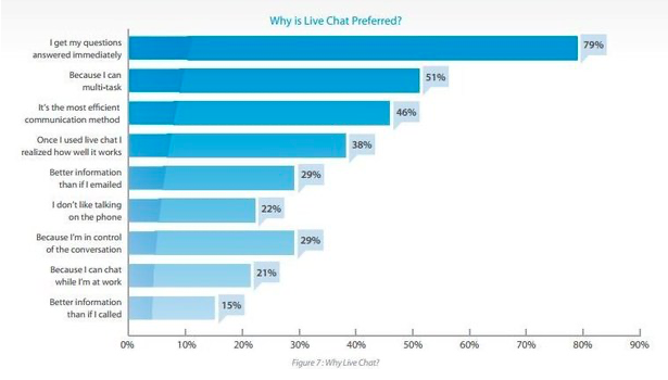 live chat statistic pro