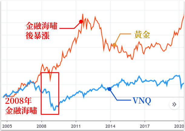 VNQ 比較黃金