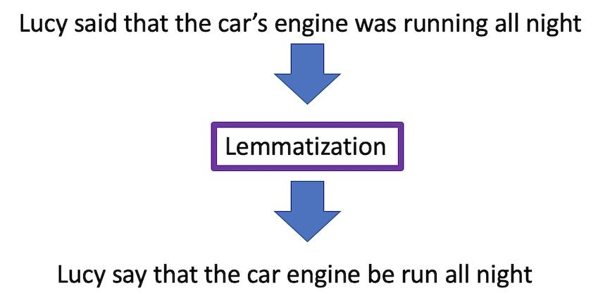 Lematização