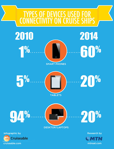 This graphic shows the shift in device usage aboard cruise ships from 2010 to 2014.