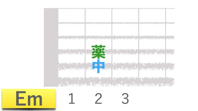 ギターコードEmイーマイナーの押さえかたダイアグラム表