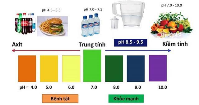 Nước kiềm tốt nhất, phù hợp để uống là nên có pH ở khoảng từ 8.5 – 9.5