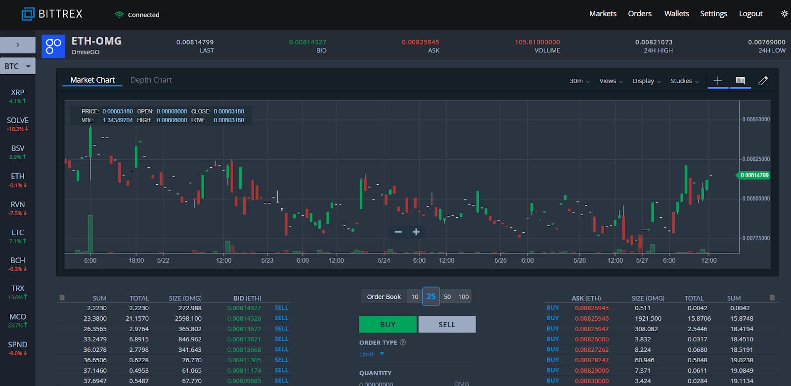 Bittrex ETH-OMG screen shot.