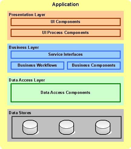 SAP Access Control 10