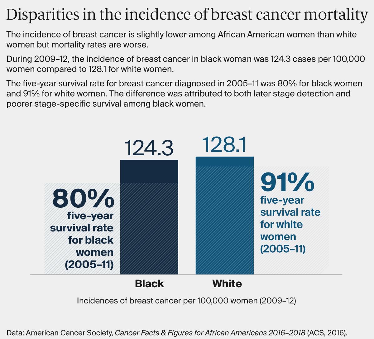 Breast Cancer Mortality Disparities