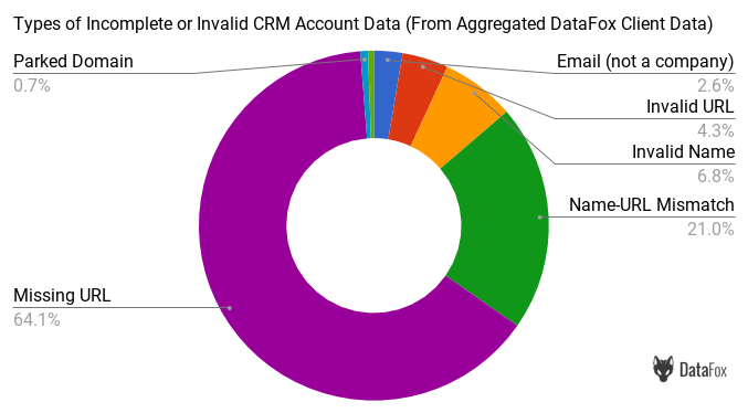 Types of Incomplete or Invalid CRM Account Data