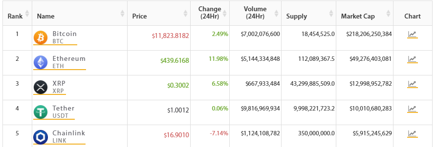 Top 5 más grandes criptomonedas por capitalización de mercado