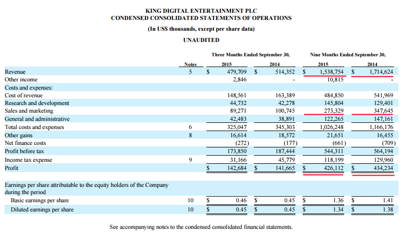 King 3Q Income Statement 2015.png