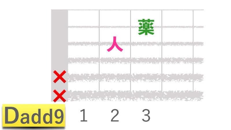 ギターコードDadd9ディーアドナインの押さえかたダイアグラム表