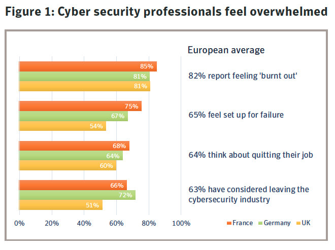 Figure 1: Cyber security professionals feel overwhelmed. Source: Symantec