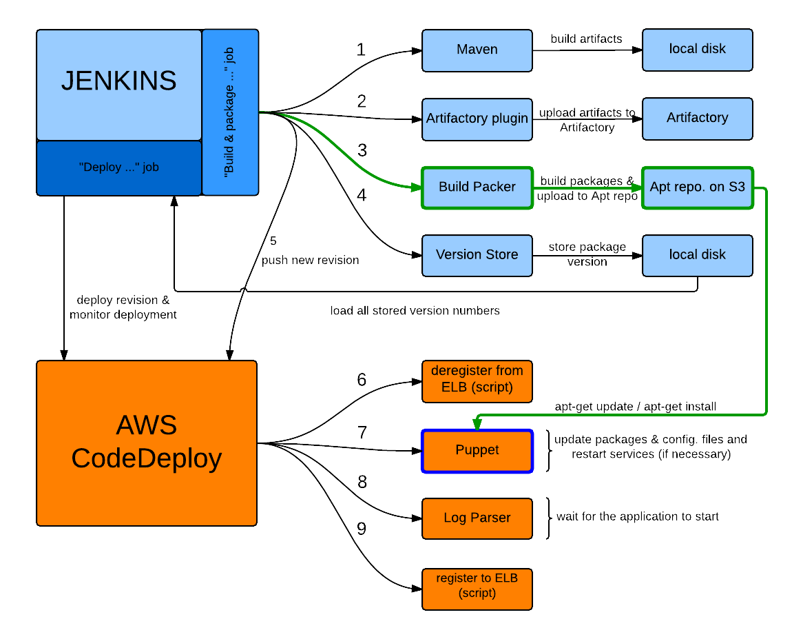 mastering aws codedeploy with jenkins and puppet allcloud
