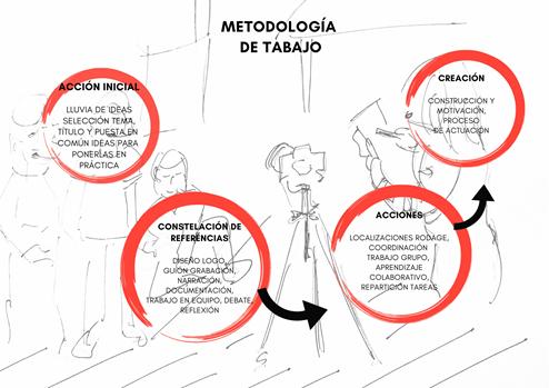 metodologías multidisciplinar experiencia Storytelling