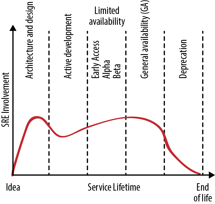 #level-of-sre-engagement-during-the-service-lifecycle