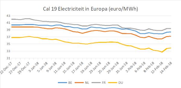 cal 19 elektriciteitsprijzen Europa
