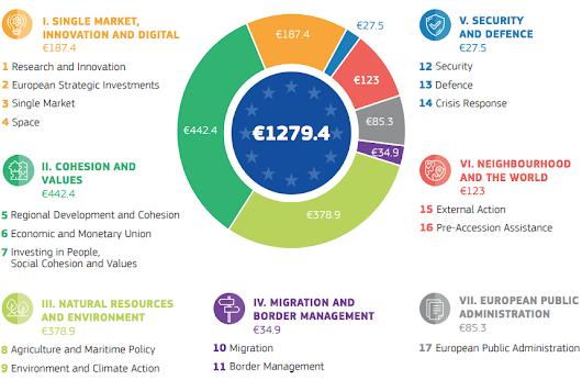 EU Budget post 2020