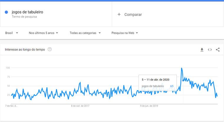 google trends para jogos de tabuleiro