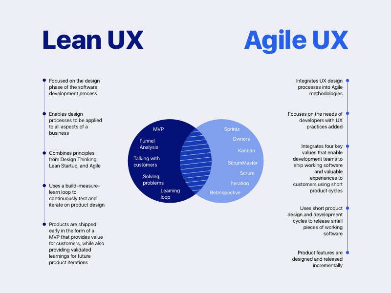 The Designer S Guide To Lean And Agile Ux Adobe Xd Ideas