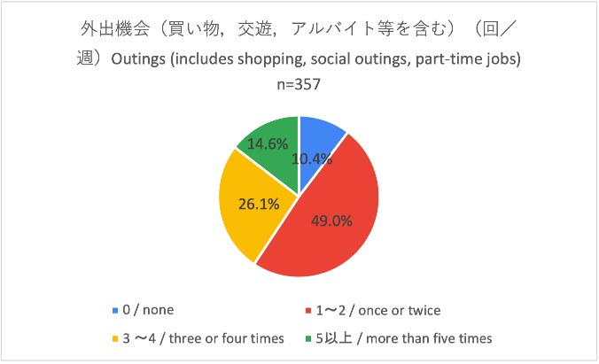 Chart, pie chart  Description automatically generated
